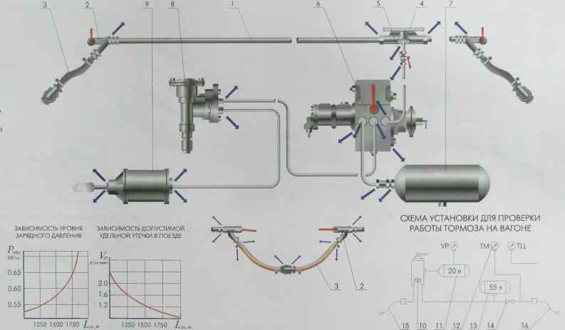 Плотность тормозной системы