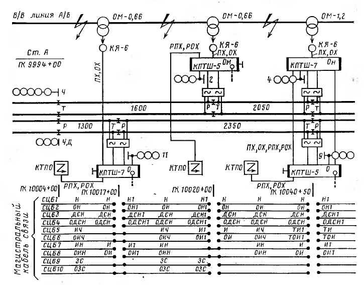 Путевой план перегона с магистральным кабелем двухпутной автоблокировки переменного тока с двусторонним движением поездов