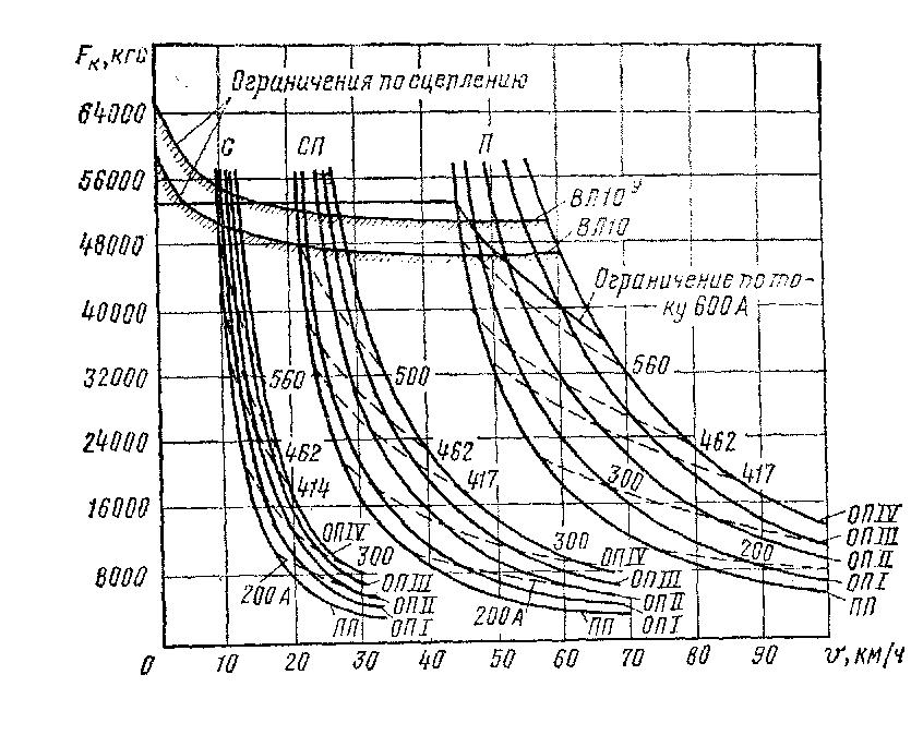 Электрические цепи электровоза