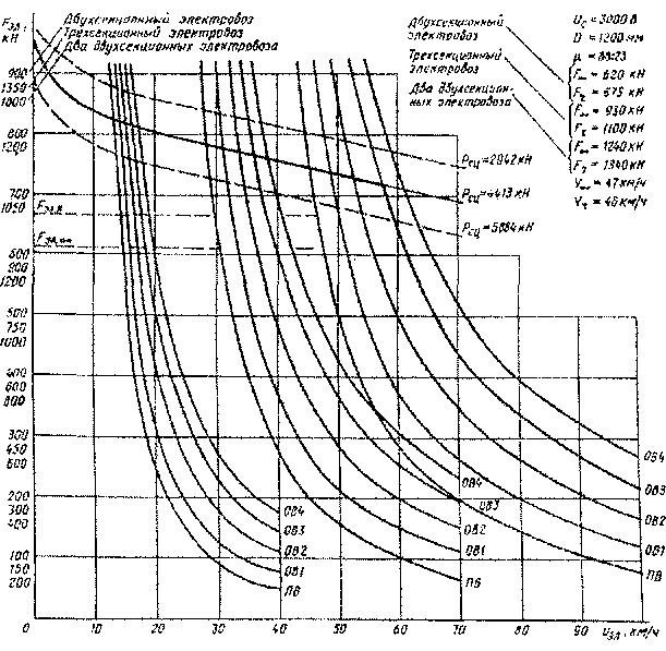 Зависимость тока электровоза