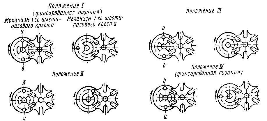 мальтийских механизмов при
