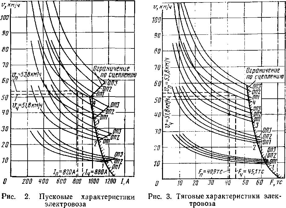 характеристика электровоза